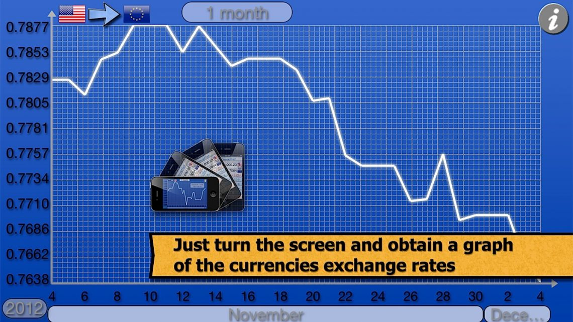 Just turn the screen and obtain a graph of the currencies exchange rates